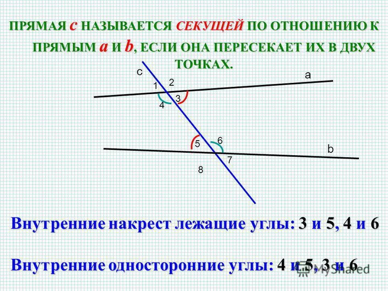 ПРЯМАЯ c НАЗЫВАЕТСЯ СЕКУЩЕЙ ПО ОТНОШЕНИЮ К ПРЯМЫМ a И b, ЕСЛИ ОНА ПЕРЕСЕКАЕТ ИХ В ДВУХ ТОЧКАХ. a c b 2 1 3 4 6 5 7 8 Внутренние накрест лежащие углы: 3 и 5, 4 и 6 Внутренние односторонние углы: 4 и 5, 3 и 6