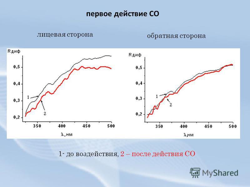 лицевая сторона обратная сторона 1- до воздействия, 2 – после действия СО первое действие СО