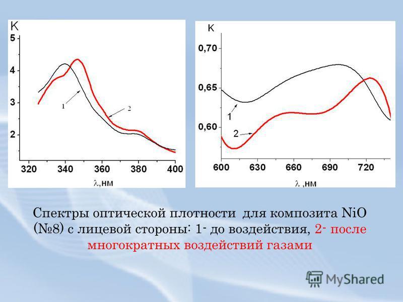 Спектры оптической плотности для композита NiO (8) с лицевой стороны: 1- до воздействия, 2- после многократных воздействий газами