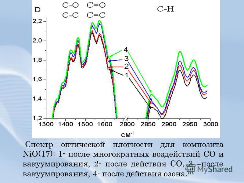 Спектр оптической плотности для композита NiO(17): 1- после многократных воздействий СО и вакуумирования, 2- после действия СО, 3 –после вакуумирования, 4- после действия озона.