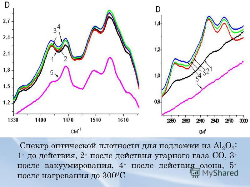 Спектр оптической плотности для подложки из Al 2 O 3 : 1- до действия, 2- после действия угарного газа СО, 3- после вакуумирования, 4- после действия озона, 5- после нагревания до 300 0 С