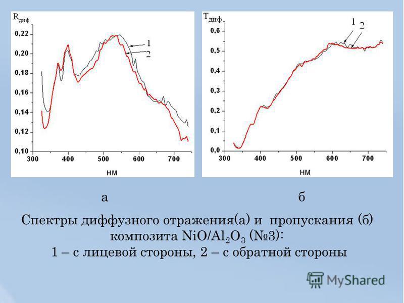 Спектры диффузного отражения(а) и пропускания (б) композита NiO/Al 2 O 3 (3): 1 – с лицевой стороны, 2 – с обратной стороны аб