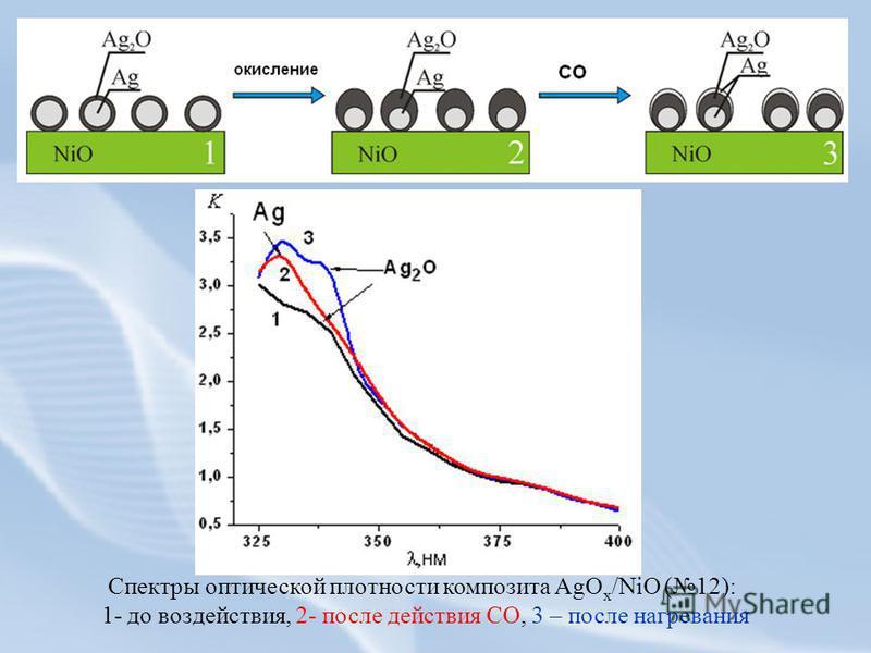 Спектры оптической плотности композита AgO x /NiO (12): 1- до воздействия, 2- после действия СО, 3 – после нагревания