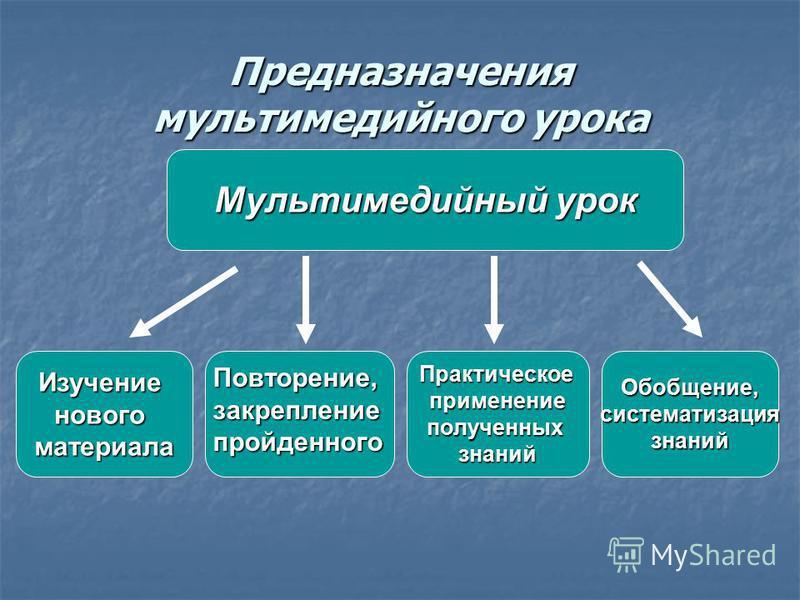 Предназначения мультимедийного урока Изучениеновогоматериала Повторение,закрепление пройденного Практическоеприменениеполученныхзнаний Обобщение,систематизация знаний Мультимедийный урок
