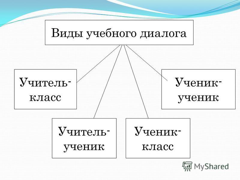 Виды учебного диалога Учитель- класс Учитель- ученик Ученик- класс Ученик- ученик
