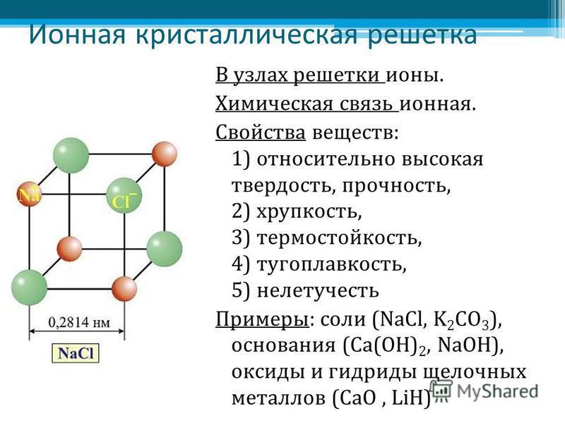 Ионная кристаллическая решетка В узлах решетки ионы. Химическая связь ионная. Свойства веществ: 1) относительно высокая твердость, прочность, 2) хрупкость, 3) термостойкость, 4) тугоплавкость, 5) нелетучесть Примеры: соли (NaCl, K 2 CO 3 ), основания