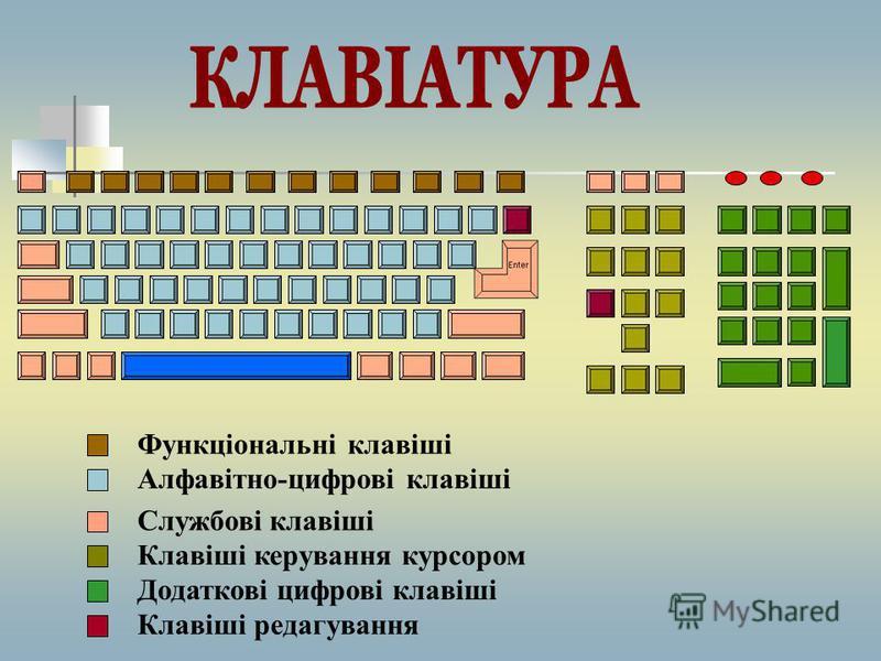 Клавіатура це основний пристрій для введення інформації в компютер.