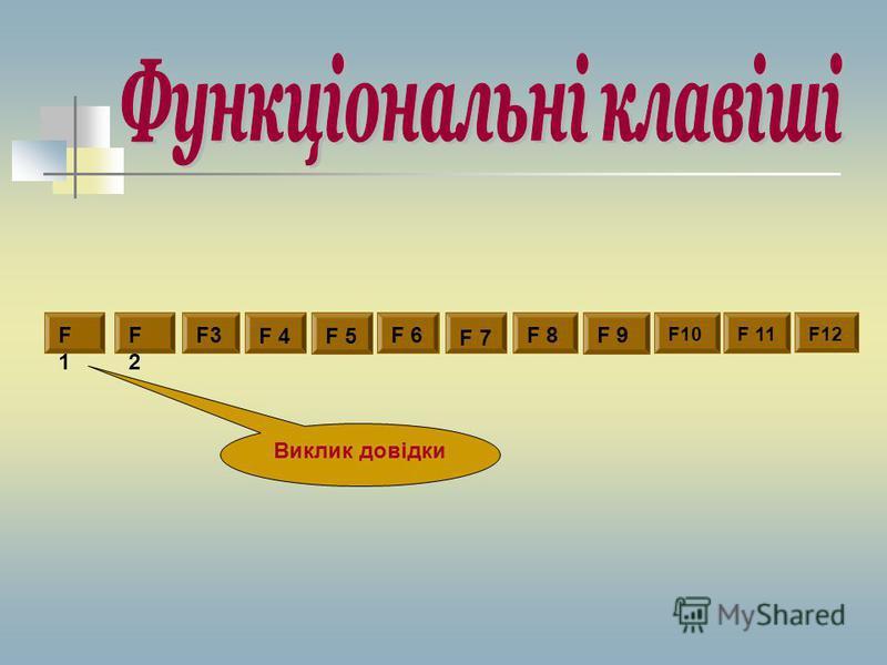 Функціональні клавіші Алфавітно-цифрові клавіші Службові клавіші Клавіші керування курсором Додаткові цифрові клавіші Клавіші редагування