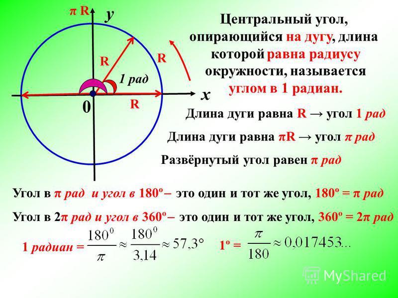 х у 0 R R R Центральный угол, опирающийся на дугу, длина которой равна радиусу окружности, называется углом в 1 радиан. 1 рад Длина дуги равна R угол 1 рад Длина дуги равна πR угол π рад Развёрнутый угол равен π рад π R Угол в π рад и угол в 180º ̶ э