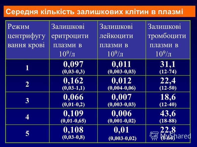 Середня кількість залишкових клітин в плазмі Режим центрифугу вання крові Залишкові еритроцити плазми в 10 9 /л Залишкові лейкоцити плазми в 10 9 /л Залишкові тромбоцити плазми в 10 9 /л 1 0,097 (0,03-0,3) 0,011 (0,003-0,03) 31,1 (12-74) 2 0,162 (0,0