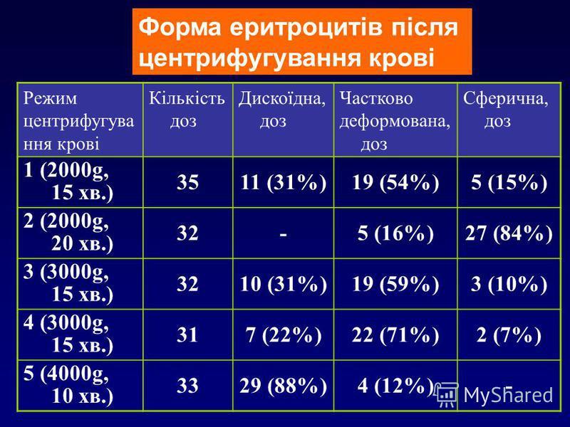 Форма еритроцитів після центрифугування крові Режим центрифугува ння крові Кількість доз Дискоїдна, доз Частково деформована, доз Сферична, доз 1 (2000g, 15 хв.) 3511 (31%)19 (54%)5 (15%) 2 (2000g, 20 хв.) 32-5 (16%)27 (84%) 3 (3000g, 15 хв.) 323210