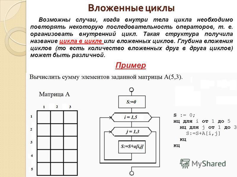 Вложенные циклы Возможны случаи, когда внутри тела цикла необходимо повторять некоторую последовательность операторов, т. е. организовать внутренний цикл. Такая структура получила название цикла в цикле или вложенных циклов. Глубина вложения циклов (