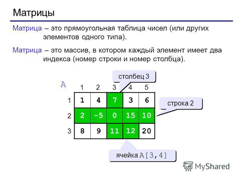 Матрицы Матрица – это прямоугольная таблица чисел (или других элементов одного типа). Матрица – это массив, в котором каждый элемент имеет два индекса (номер строки и номер столбца). 14736 2-50151010 89111220 1 2 3 12345 A 7 0 11 2-50151010 1212 стро