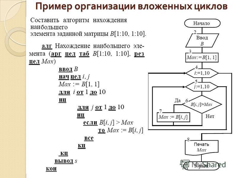 Пример организации вложенных циклов