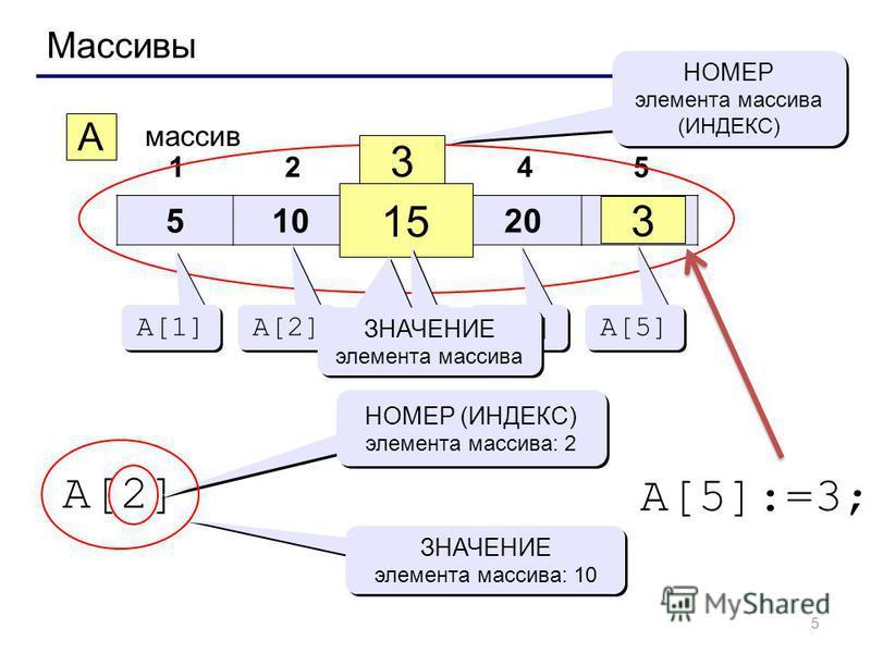 5 Массивы 510152025 12345 A массив 3 15 НОМЕР элемента массива (ИНДЕКС) НОМЕР элемента массива (ИНДЕКС) A[1] A[2] A[3] A[4] A[5] ЗНАЧЕНИЕ элемента массива A[2] НОМЕР (ИНДЕКС) элемента массива: 2 ЗНАЧЕНИЕ элемента массива: 10 A[5]:=3; 3