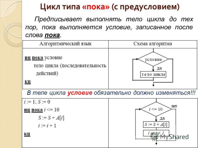 Цикл типа « пока » ( с предусловием ) Предписывает выполнять тело цикла до тех пор, пока выполняется условие, записанное после слова пока. В теле цикла условие обязательно должно изменяться!!!