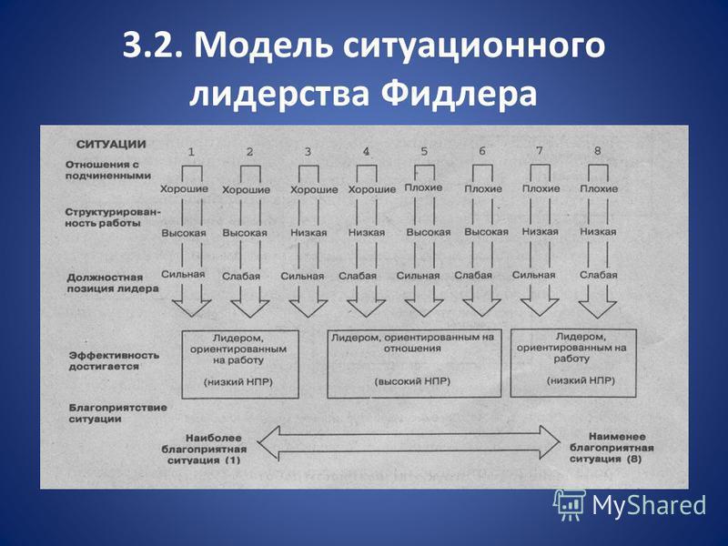 3.2. Модель ситуационного лидерства Фидлера