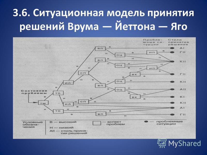 3.6. Ситуационная модель принятия решений Врума Йеттона Яго