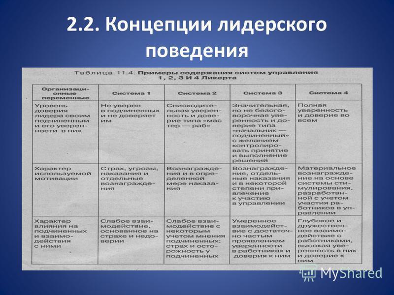 2.2. Концепции лидерского поведения