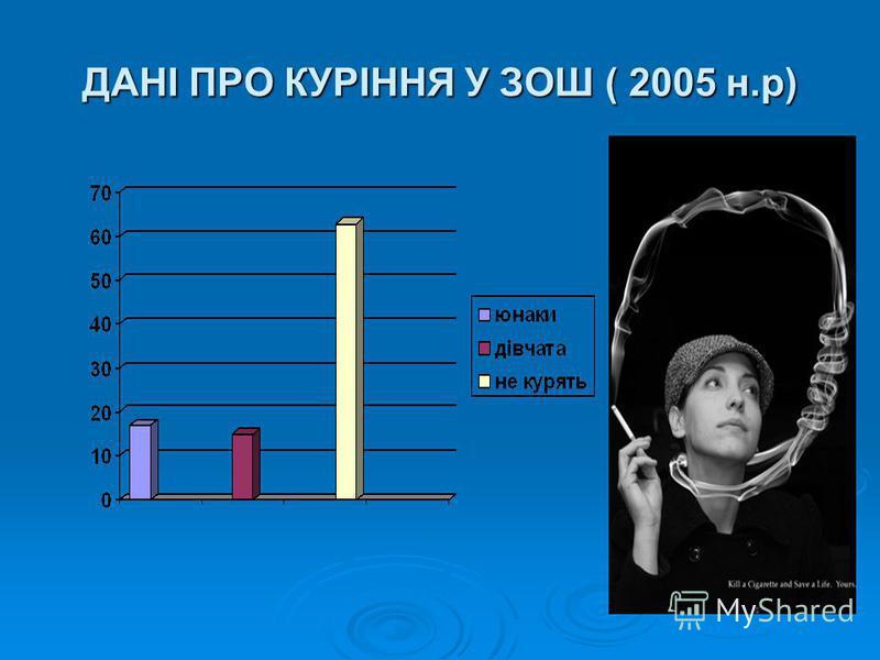 1 цигарка скорочує життя на 15хв; 1 пачка цигарок на 5 год; той, хто палить 1 рік, втрачає 3 місяці життя; хто палить 4 роки втрачає 1 рік життя; хто палить 20 років 5 років; хто палить 40 років 10 років. ДАНІ ПРО КУРІННЯ