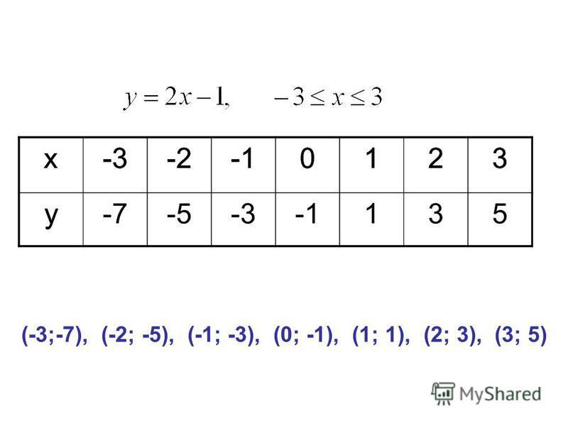 x-3-20123 y (-3;-7), (-2; -5), (-1; -3), (0; -1), (1; 1), (2; 3), (3; 5) x-3-20123 y-7-5-3-3135