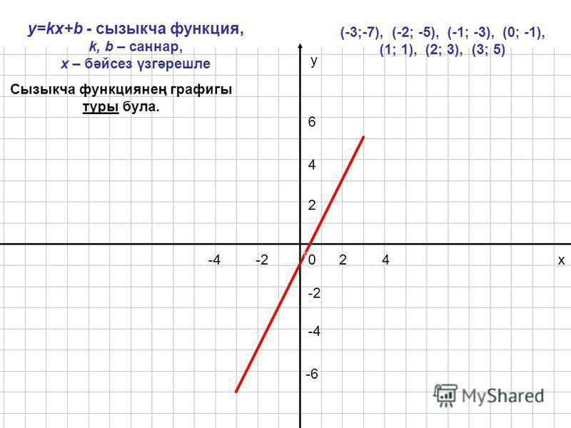 024 4 -4 2 -2 6 x y -6-6 y=kx+b - сызыкча функция, k, b – сонар, х – бәйсез үзгәрешле (-3;-7), (-2; -5), (-1; -3), (0; -1), (1; 1), (2; 3), (3; 5) Сызыкча функциянең графигы туры бала.