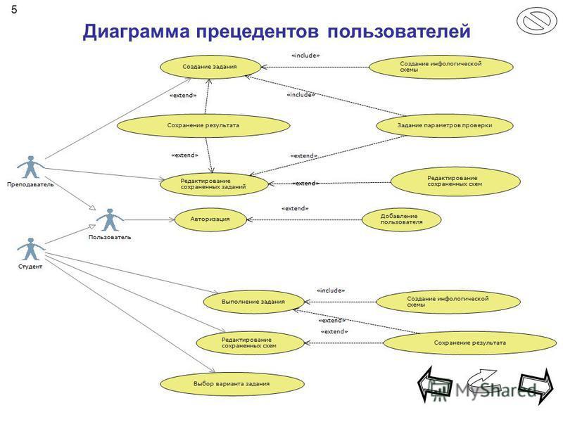 Диаграмма прецедентов пользователей 5