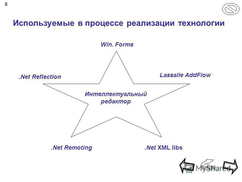 Интеллектуальный редактор.Net Reflection Lassalle AddFlow Win. Forms.Net Remoting.Net XML libs Используемые в процессе реализациии технологии 8