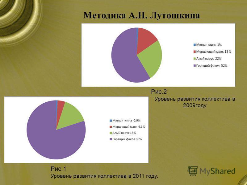 Методика А.Н. Лутошкина Рис.1 Уровень развития коллектива в 2011 году. Рис.2 Уровень развития коллектива в 2009 году