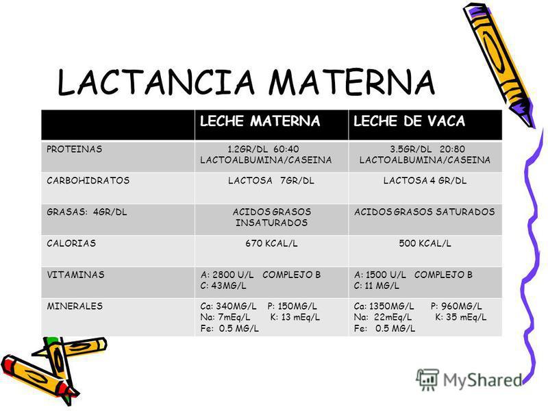 LACTANCIA MATERNA LECHE MATERNALECHE DE VACA PROTEINAS 1.2GR/DL 60:40 LACTOALBUMINA/CASEINA 3.5GR/DL 20:80 LACTOALBUMINA/CASEINA CARBOHIDRATOSLACTOSA 7GR/DLLACTOSA 4 GR/DL GRASAS: 4GR/DLACIDOS GRASOS INSATURADOS ACIDOS GRASOS SATURADOS CALORIAS670 KC