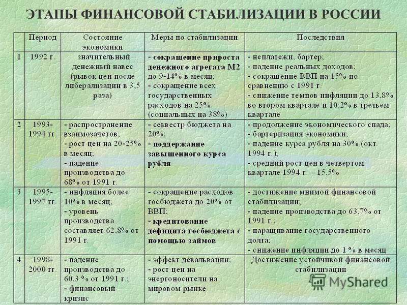 ЭТАПЫ ФИНАНСОВОЙ СТАБИЛИЗАЦИИ В РОССИИ