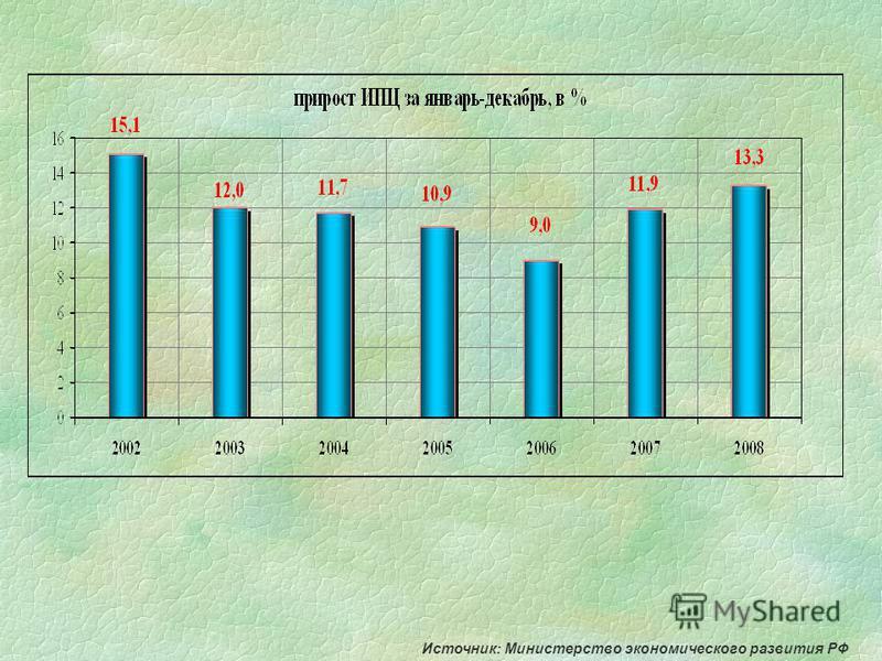 Источник: Министерство экономического развития РФ