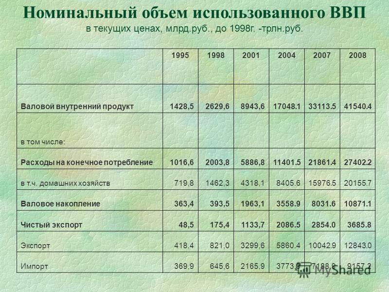 Номинальный объем использованного ВВП в текущих ценах, млрд.руб., до 1998 г. -трлн.руб. 199519982001200420072008 Валовой внутренний продукт 1428,52629,68943,617048.133113.541540.4 в том числе: Расходы на конечное потребление 1016,62003,85886,811401.5