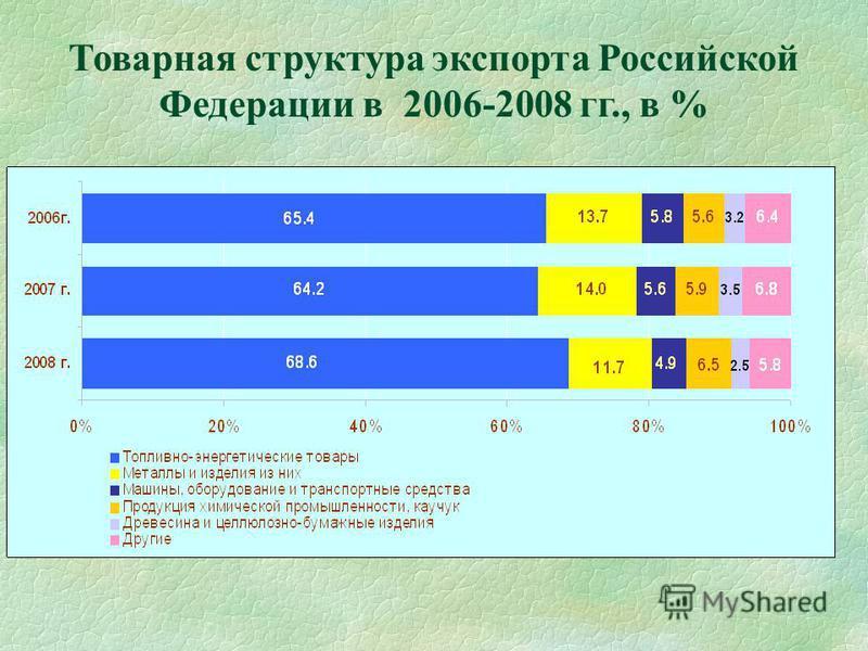 Товарная структура экспорта Российской Федерации в 2006-2008 гг., в %