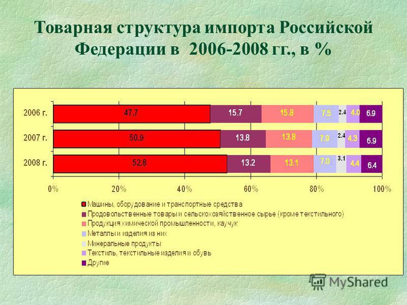 Товарная структура импорта Российской Федерации в 2006-2008 гг., в %