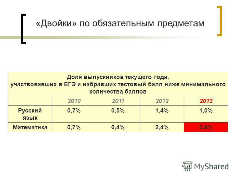 «Двойки» по обязательным предметам Доля выпускников текущего года, участвовавших в ЕГЭ и набравших тестовый балл ниже минимального количества баллов 2010201120122013 Русский язык 0,7%0,5%1,4%1,0% Математика 0,7%0,4%2,4%3,6%