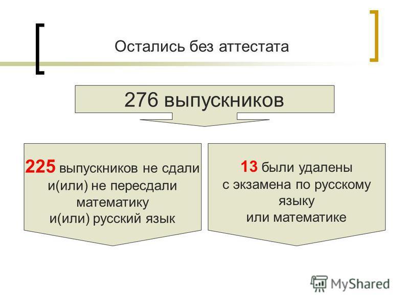 Остались без аттестата 276 выпускников 225 выпускников не сдали и(или) не пересдали математику и(или) русский язык 13 были удалены с экзамена по русскому языку или математике