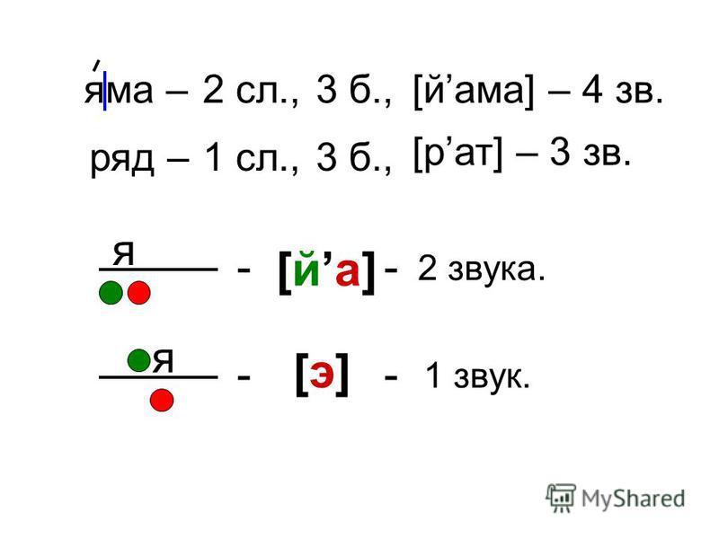 яма – 2 сл.,3 б.,[лама] – 4 зв. ряд – 1 сл.,3 б., [брат] – 3 зв. я - [йа] - 2 звука. я - [э][э] - 1 звук.