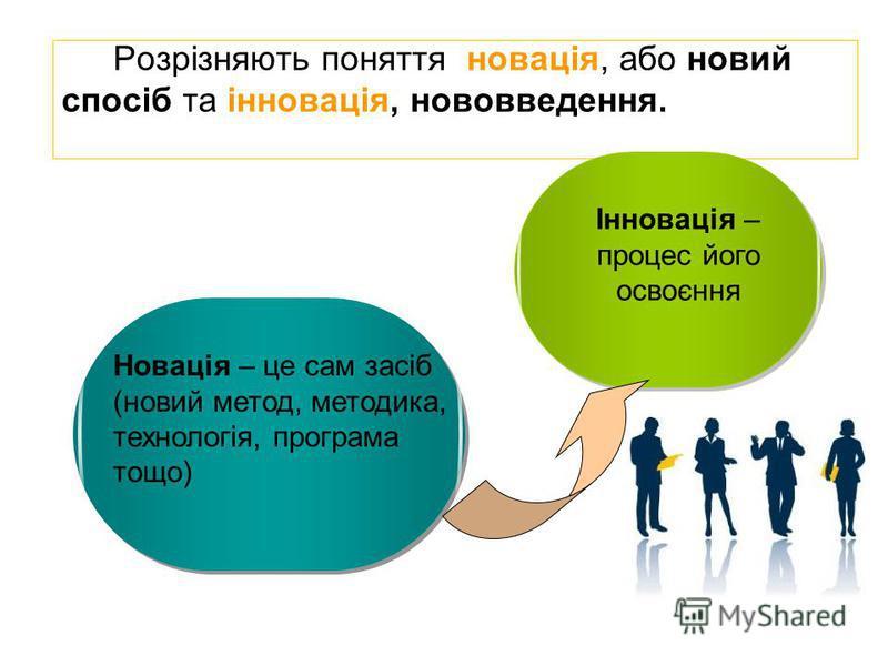 Розрізняють поняття новація, або новий спосіб та інновація, нововведення. Новація – це сам засіб (новий метод, методика, технологія, програма тощо) Інновація – процес його освоєння