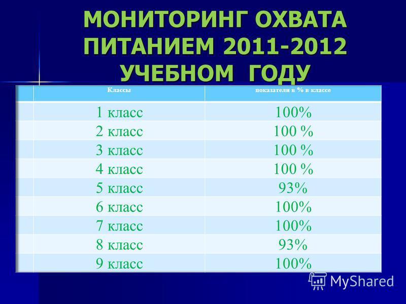МОНИТОРИНГ ОХВАТА ПИТАНИЕМ 2011-2012 УЧЕБНОМ ГОДУ