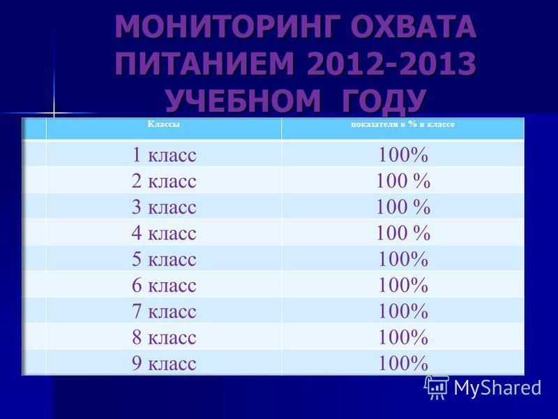 МОНИТОРИНГ ОХВАТА ПИТАНИЕМ 2012-2013 УЧЕБНОМ ГОДУ