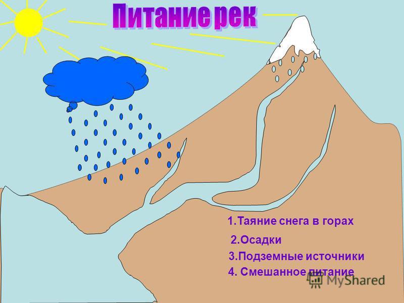 1. Таяние снега в горах 2. Осадки 3. Подземные источники 4. Смешанное питание