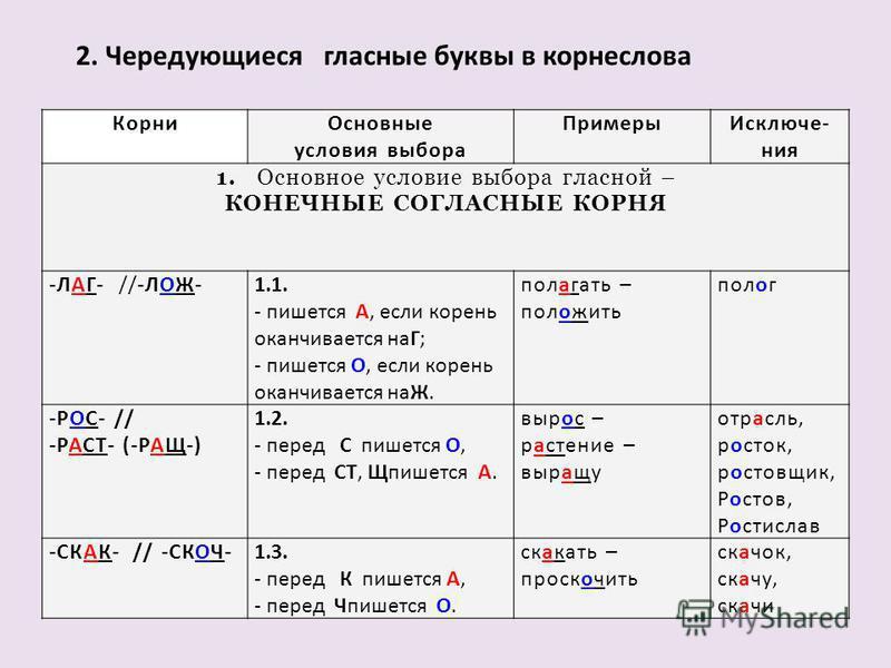 2. Чередующиеся гласные буквы в корнеслова Корни Основные условия выпора Примеры Исключе- ния 1. Основное условие выпора гласной – КОНЕЧНЫЕ СОГЛАСНЫЕ КОРНЯ -ЛАГ- //-ЛОЖ-1.1. - пишется А, если корень оканчивается наГ; - пишется О, если корень оканчива