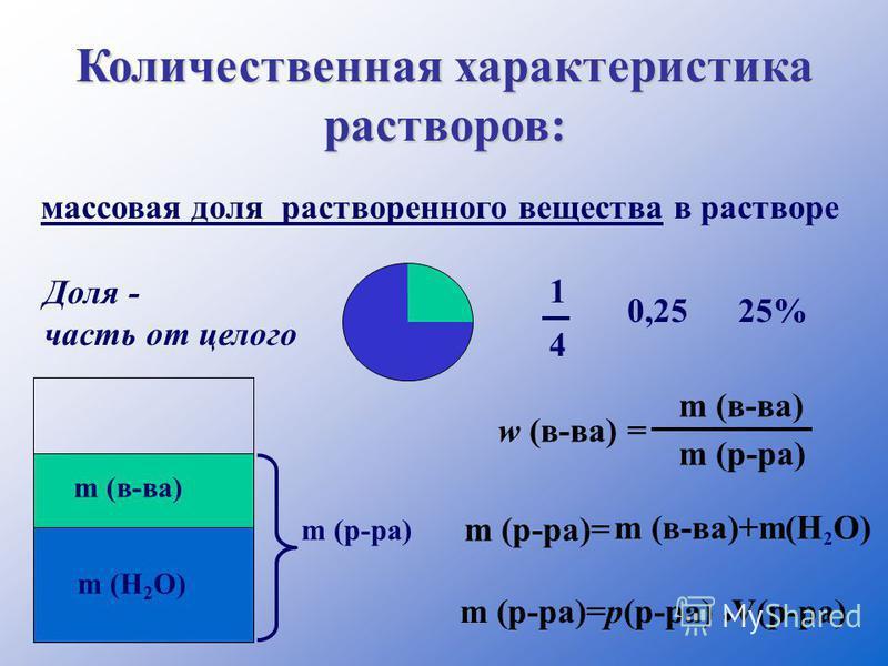 Количественная характеристика растворов: массовая доля растворенного вещества в растворе w (в-ва) = m (в-ва) m (р-ра) Доля - часть от целого 1 4 0,2525% m (в-ва) m (р-ра) m (H 2 O) m (р-ра)= m (в-ва)+m(H 2 O) m (р-ра)=p(р-ра) V(р-ра).