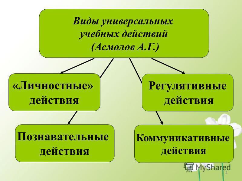 Виды универсальных учебных действий (Асмолов А.Г.) «Личностные» действия Познавательные действия Коммуникативные действия Регулятивные действия 4