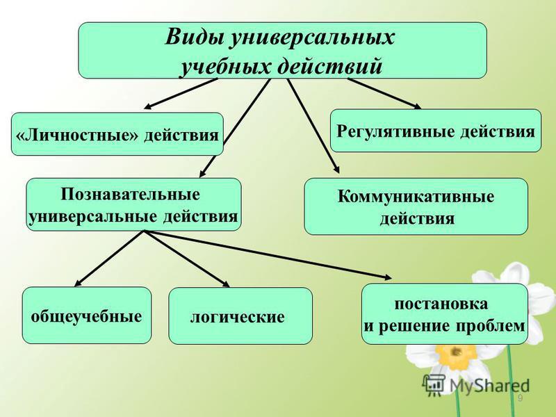 Виды универсальных учебных действий «Личностные» действия Познавательные универсальные действия Коммуникативные действия Регулятивные действия общеучебные логические постановка и решение проблем 9