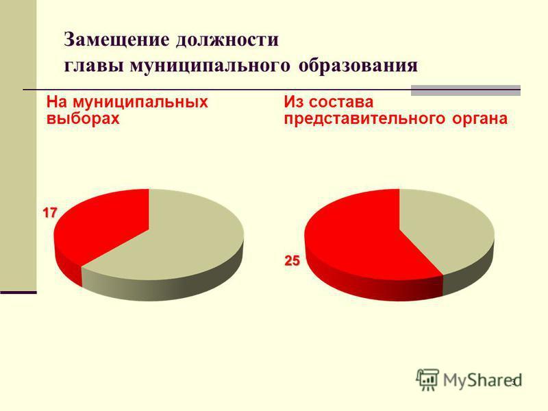 Замещение должности главы муниципального образования На муниципальных выборах Из состава представительного органа 3