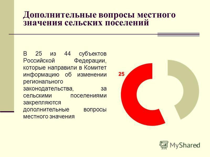 Дополнительные вопросы местного значения сельских поселений В 25 из 44 субъектов Российской Федерации, которые направили в Комитет информацию об изменении регионального законодательства, за сельскими поселениями закрепляются дополнительные вопросы ме