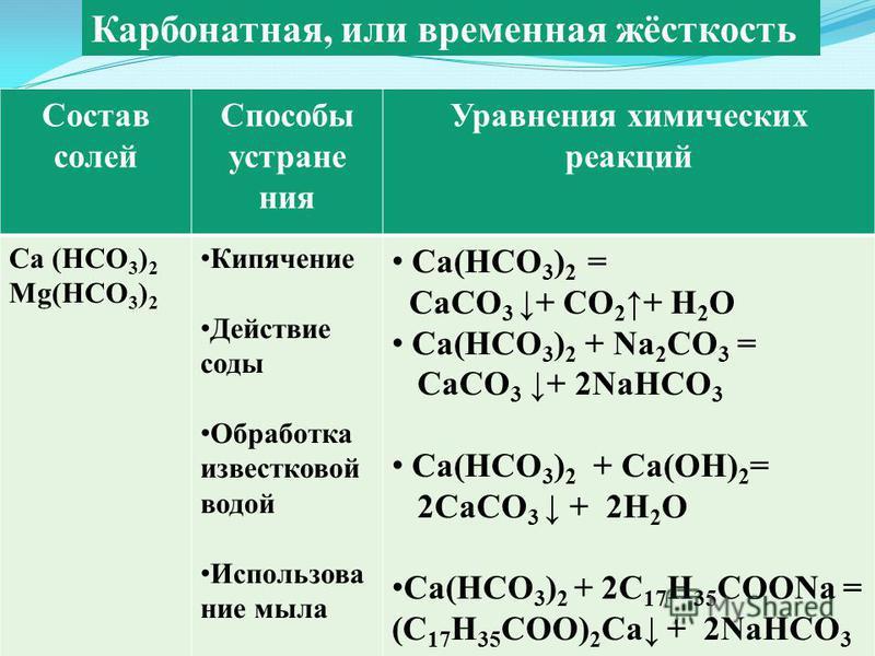 Состав солей Способы устранения Уравнения химических реакций Са (НСО 3 ) 2 Мg(НСО 3 ) 2 Кипячение Действие соды Обработка известковой водой Использование мыла Са(НСО 3 ) 2 = СаСО 3 + СО 2+ Н 2 О Са(НСО 3 ) 2 + Na 2 CO 3 = CaCO 3 + 2NaHCO 3 Са(НСО 3 )