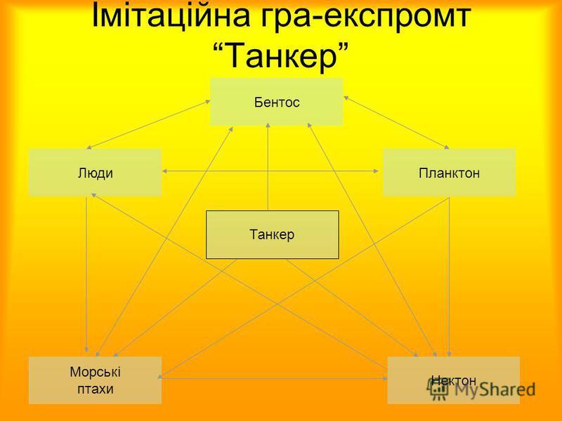 Імітаційна гра-експромт Танкер Бентос ЛюдиПланктон Морські птахи Нектон Танкер